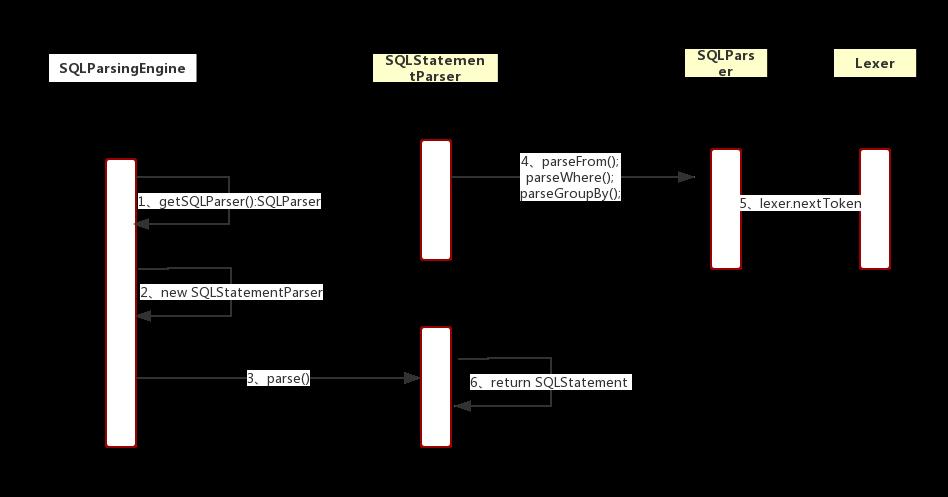 Shading-jdbc源码分析(二)-sql解析