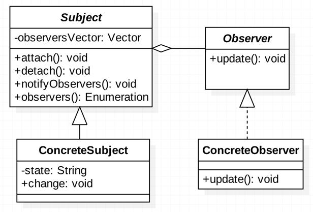 Java 设计模式之《观察者模式》