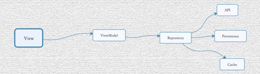给 Java 和 Android 构建一个简单的响应式Local Cache