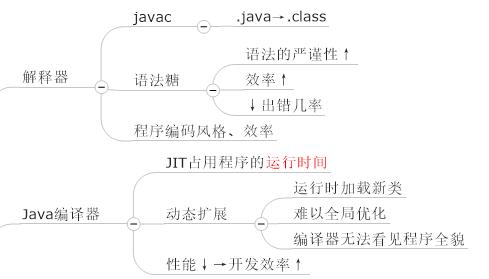 思维导图学Java虚拟机