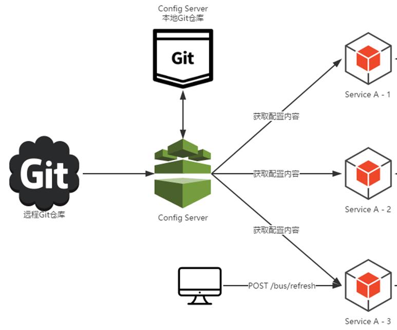 原 荐 白话SpringCloud | 第七章:分布式配置中心的使用