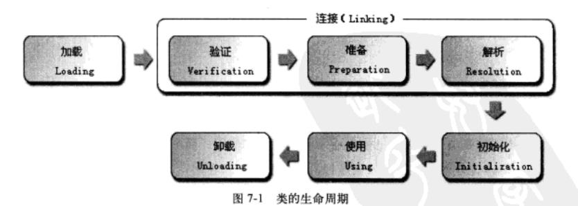 Java类文件结构与类加载机制