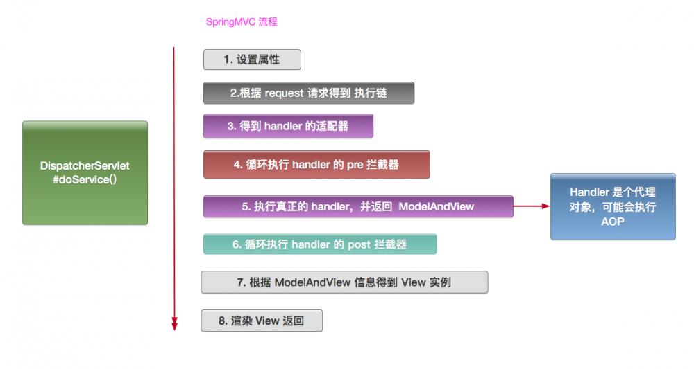 面试问烂的 Spring AOP 原理、SpringMVC 过程