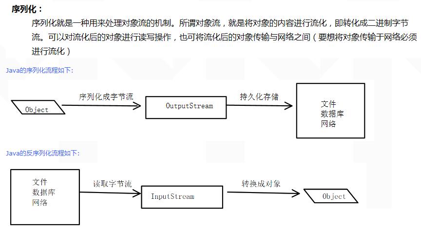Java集合源码学习(2)ArrayList