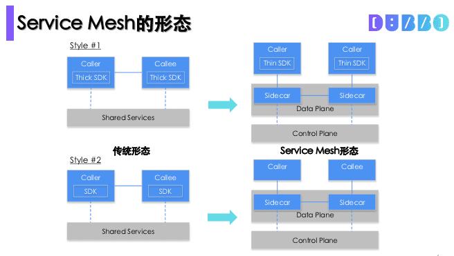 Dubbo Mesh | 阿里巴巴中间件团队在 Service Mesh 的实践和探索