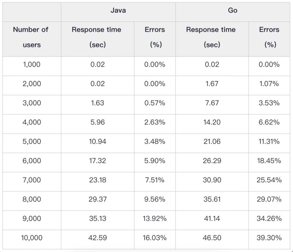 微服务架构选Java还是选Go - 多用户负载测试