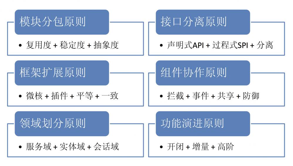 框架设计原则(梁飞)