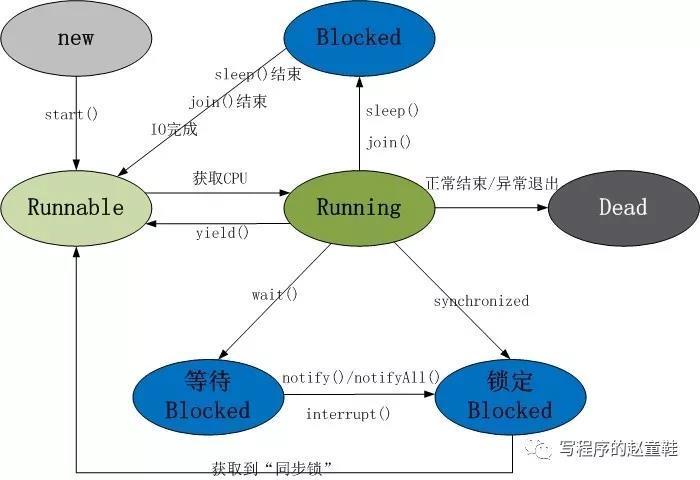 Java线程篇——线程的开启