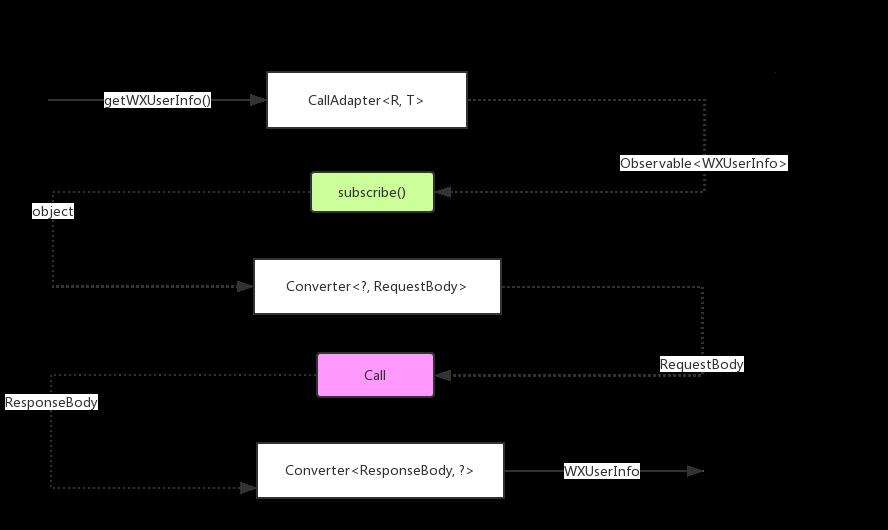 Android 网络框架 Retrofit 源码解析