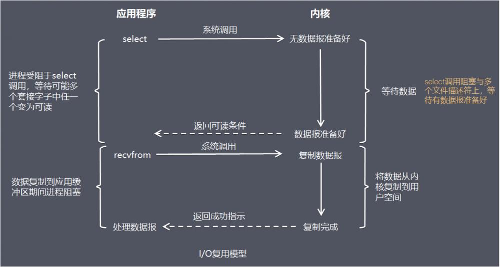 一文理解Netty模型架构