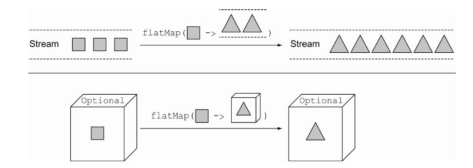 《Java8实战》-第十章笔记(用Optional取代null)