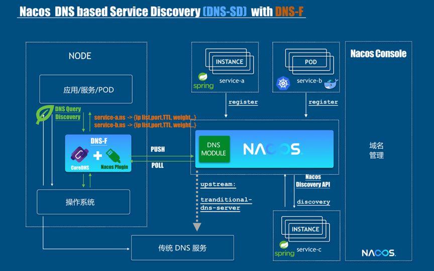 Nacos 发布 0.5.0 版本,轻松玩转动态 DNS 服务