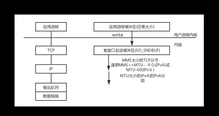 Netty的TCP粘包/拆包问题的解决之道