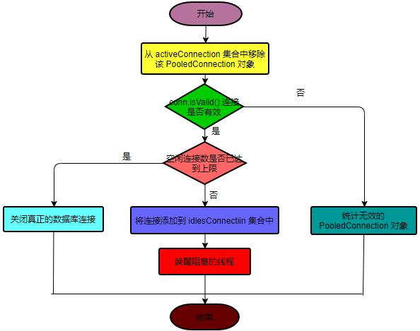 原 荐 Mybatis 数据源和数据库连接池源码解析(DataSource)