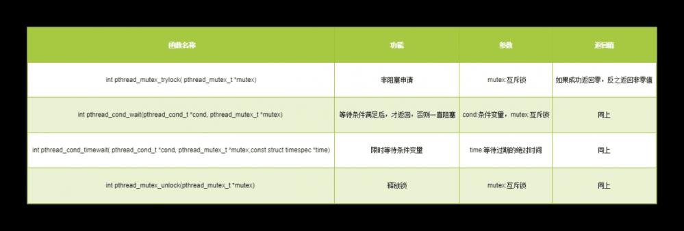Java并发编程之锁机制之LockSupport工具