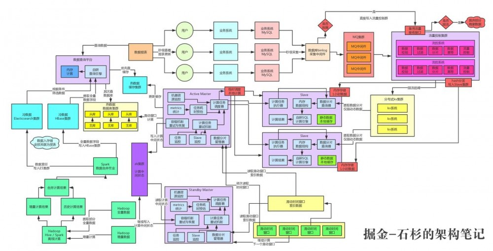 亿级流量系统架构之如何设计全链路99.99%高可用架构【石杉的架构笔记】