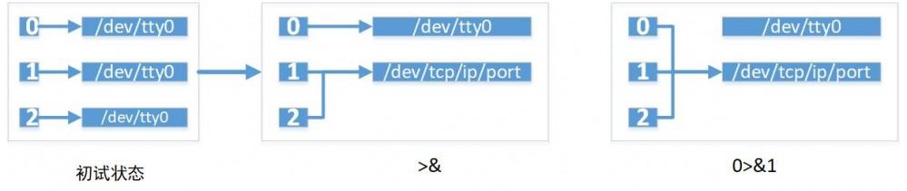 使用Java反弹shell