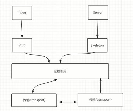 分布式通信框架 - rmi