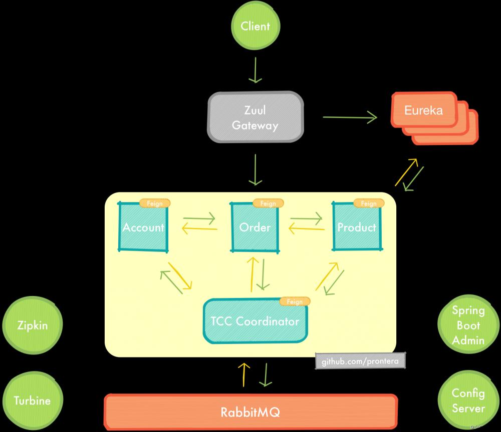 Spring Cloud综合实战 - 基于TCC补偿模式的分布式事务