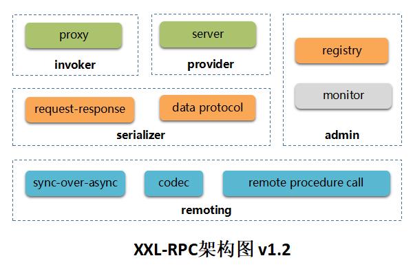 XXL-RPC v1.2.2,分布式服务框架,内置原生轻量级注册中心