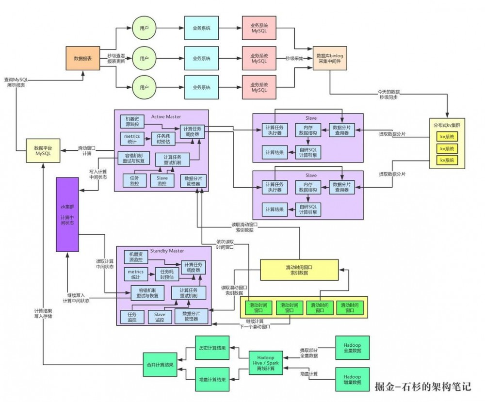 亿级流量系统架构之如何设计承载百亿流量的高性能架构【石杉的架构笔记】