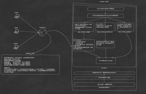 分布式系统中的缓存架构