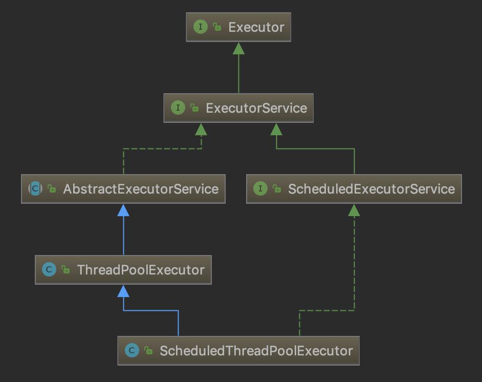 Java并发-ScheduledThreadPoolExecutor