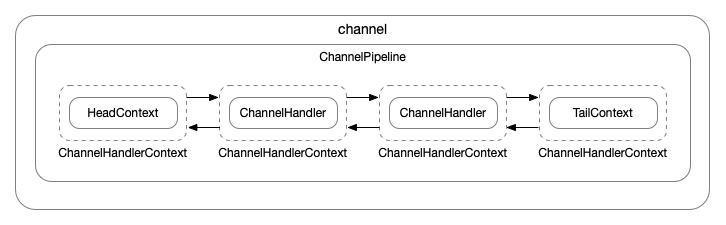 Netty Pipeline源码分析(1)