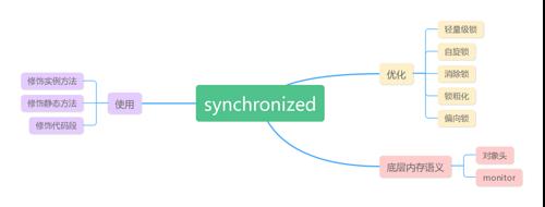 理解 Java 中的 Synchronized