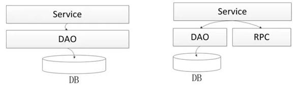 如何应对复杂系统架构的演进