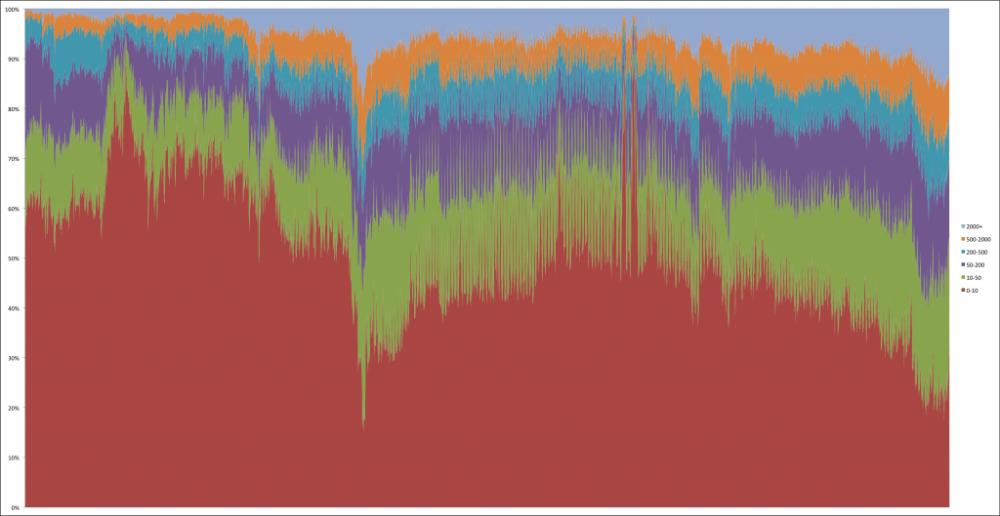 用java简单分析下比特币区块链
