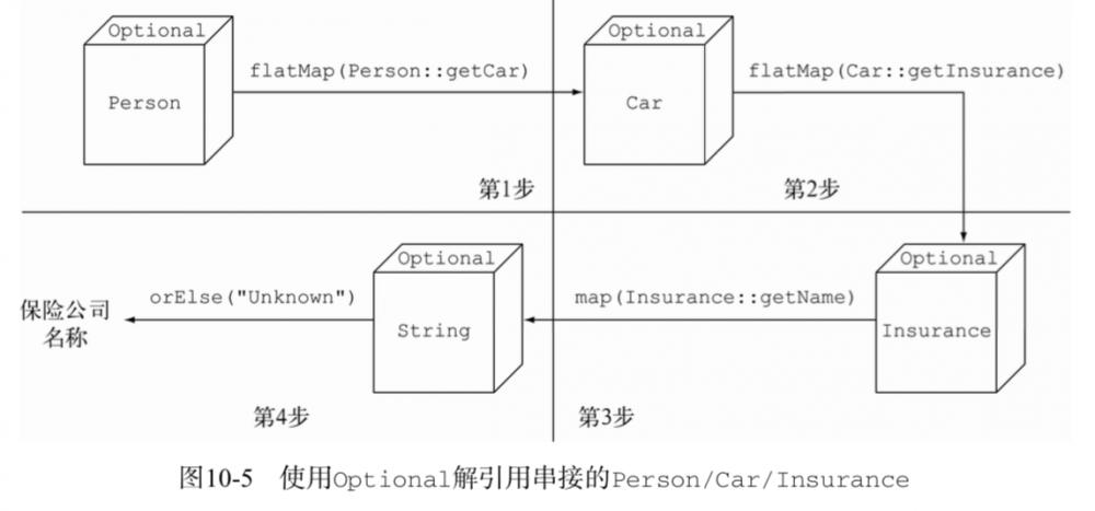 Java 8新特性之Optional取代null
