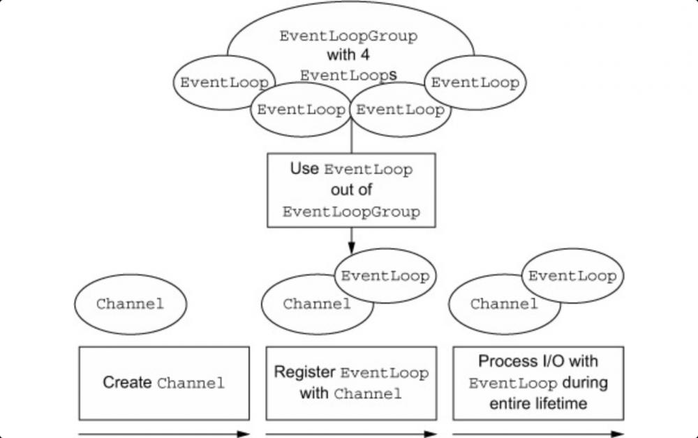 Netty NioEventLoop 创建过程源码分析