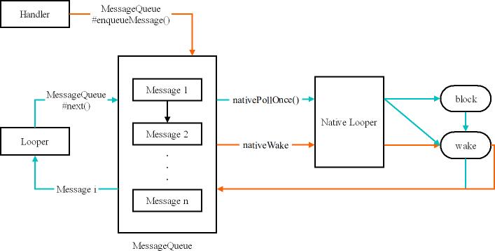 Android 消息机制:Handler、MessageQueue 和 Looper