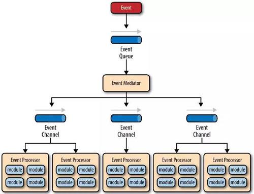 这可能是目前最透彻的Netty原理架构解析
