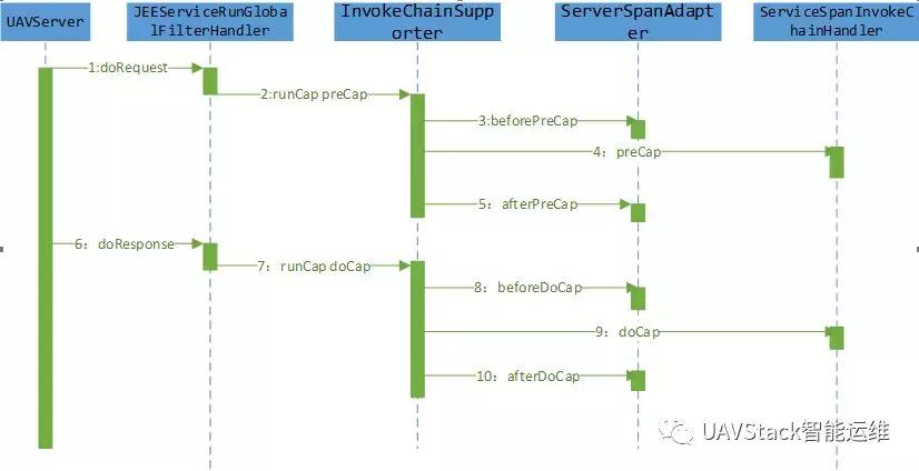 调用链系列二:解读UAVStack中的调用链技术