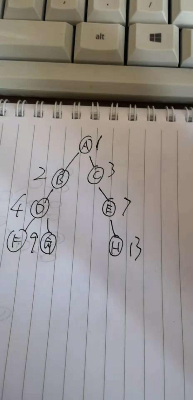 深入理解hashmap(三)哈希表和二叉搜索树的恩怨情仇