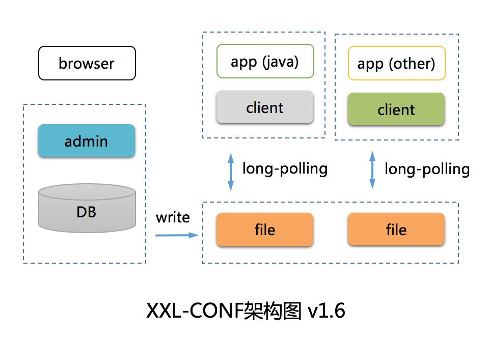 XXL-CONF v1.6.0 发布,废弃 ZK 轻量级架构升级