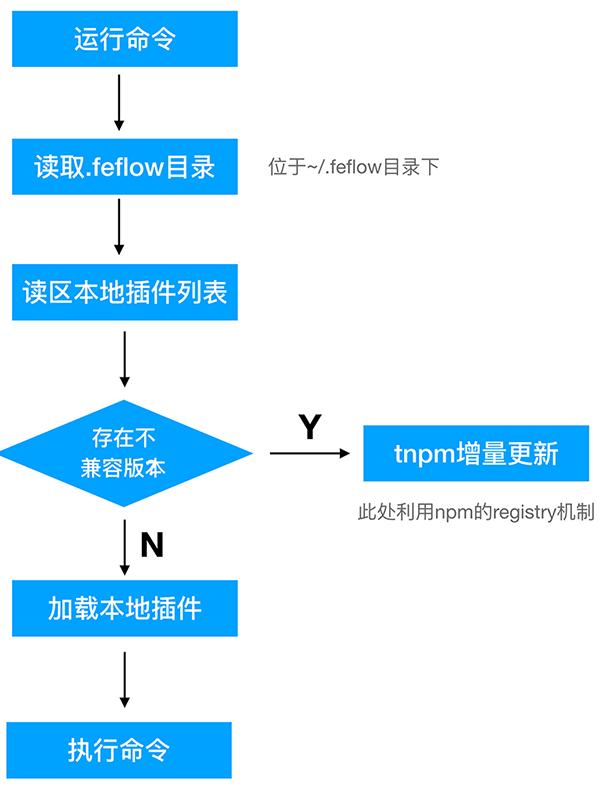 Feflow 架构篇