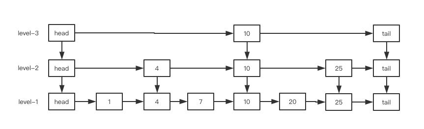 Java并发-从同步容器到并发容器