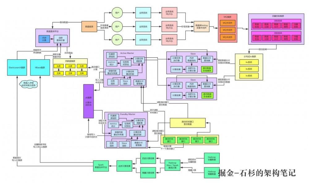 亿级流量系统架构之如何设计每秒十万查询的高并发架构【石杉的架构笔记】