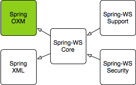 原 荐 SpringBoot | 第三十三章:Spring web Servcies集成和使用