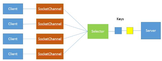 Java核心(五)深入理解BIO、NIO、AIO