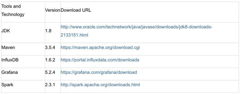 如何用 Uber JVM Profiler 等可视化工具监控 Spark 应用程序?