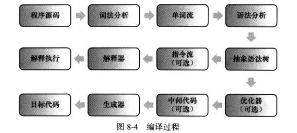 深入理解Java虚拟机(类文件结构+类加载机制+字节码执行引擎)
