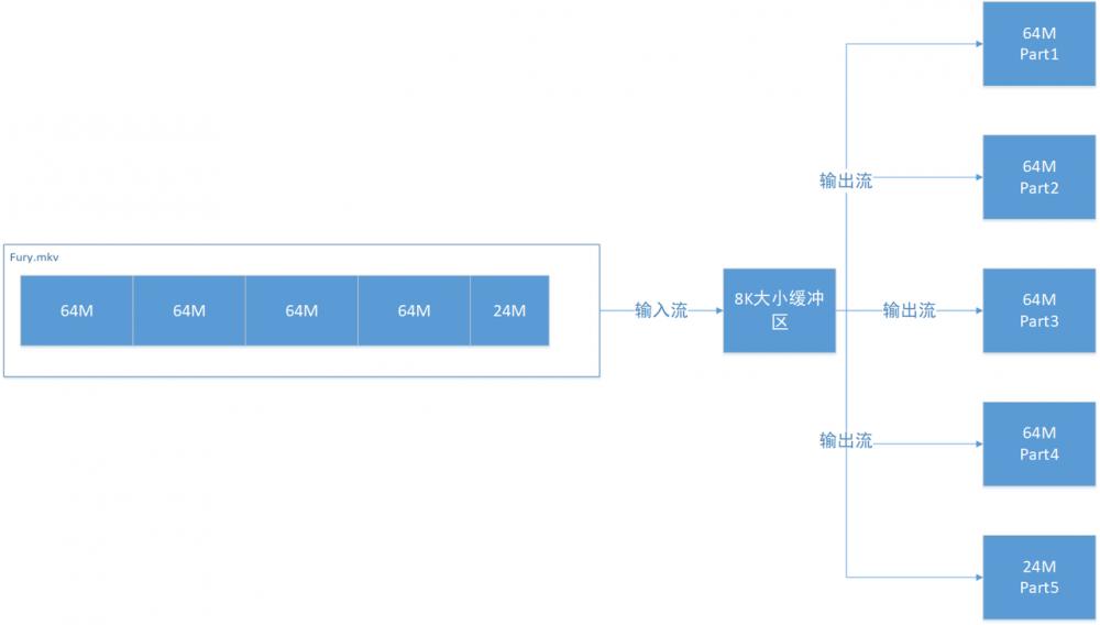 Java实现文件切割拼接