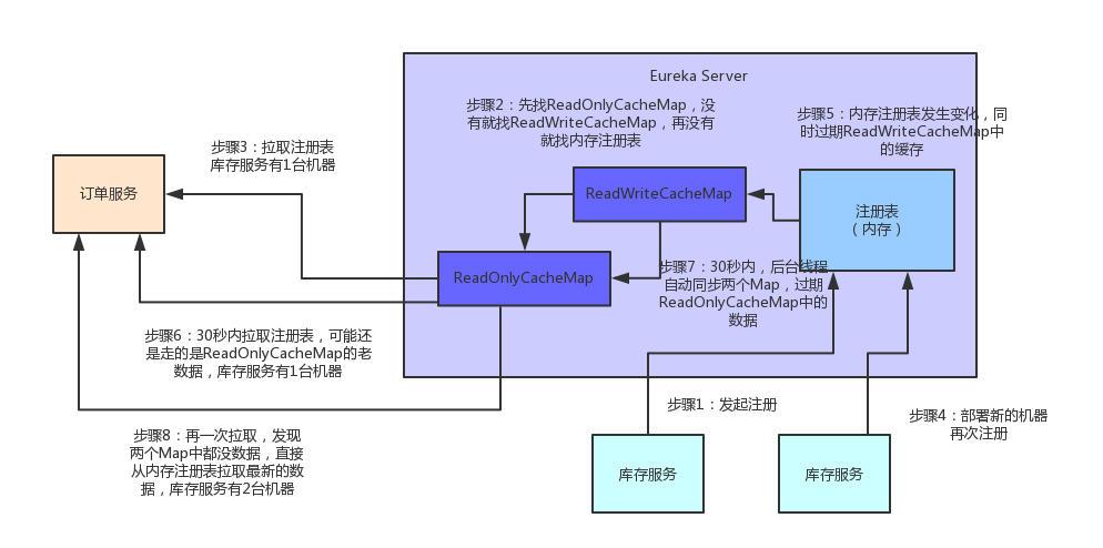 【双11狂欢的背后】微服务注册中心如何承载大型系统的千万级访问?