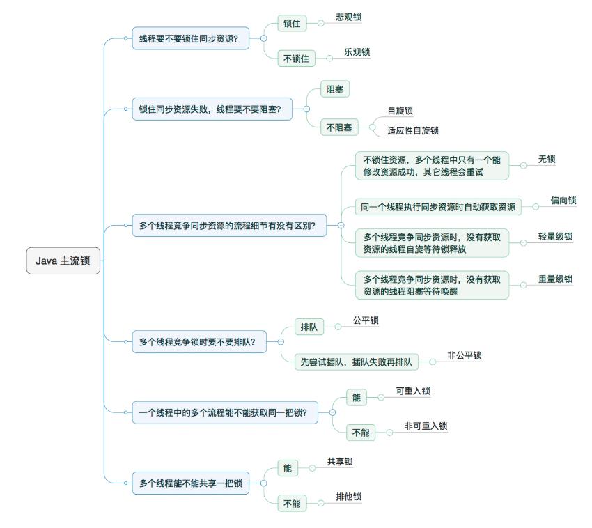 死磕java concurrent包系列(一)从乐观锁、悲观锁到AtomicInteger的CAS算法