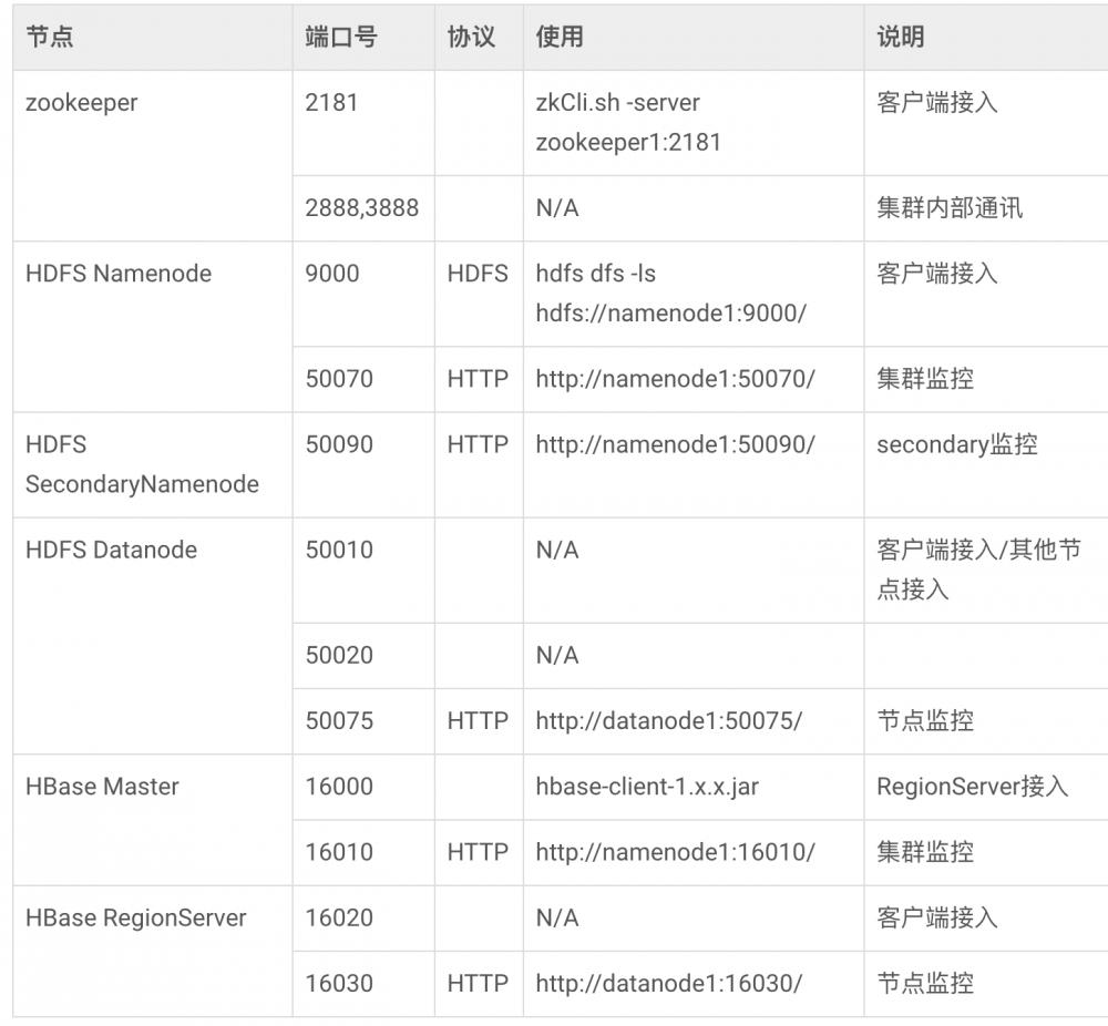 开发笔记 – Spring Boot集成HBase