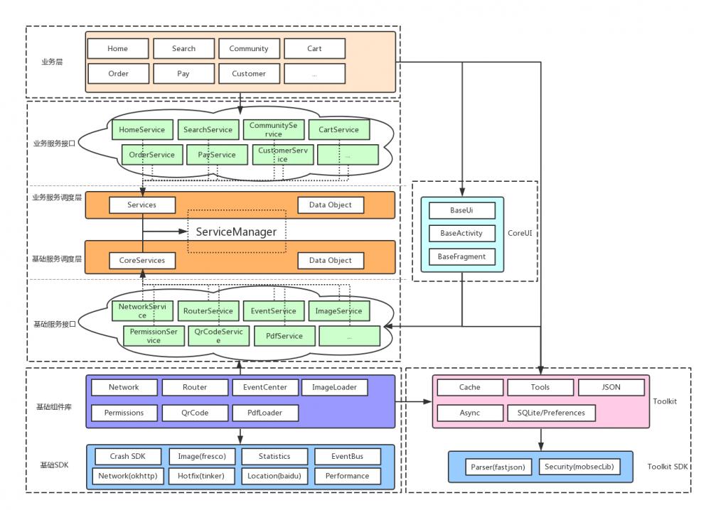 移动端工程架构与后端工程架构的思想摩擦之旅
